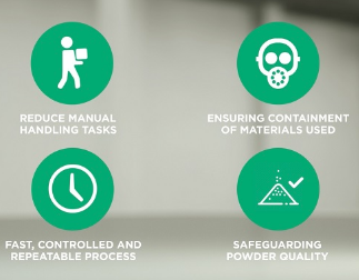 recycling additive powders